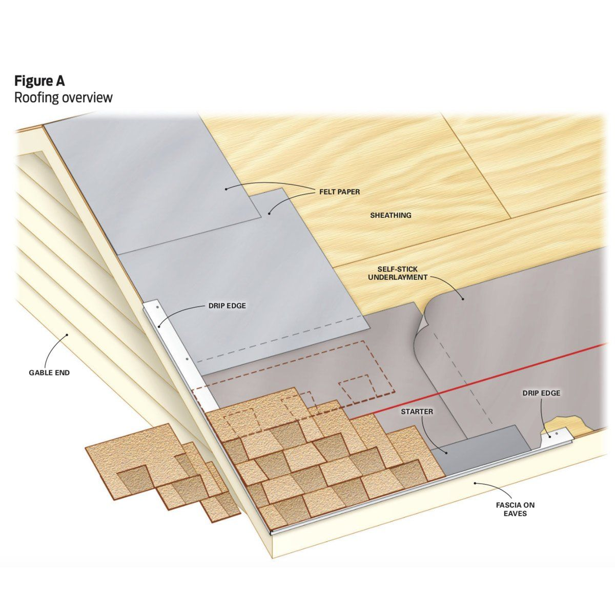 How To Roof A House Roofing Roof Shingles Roof Installation