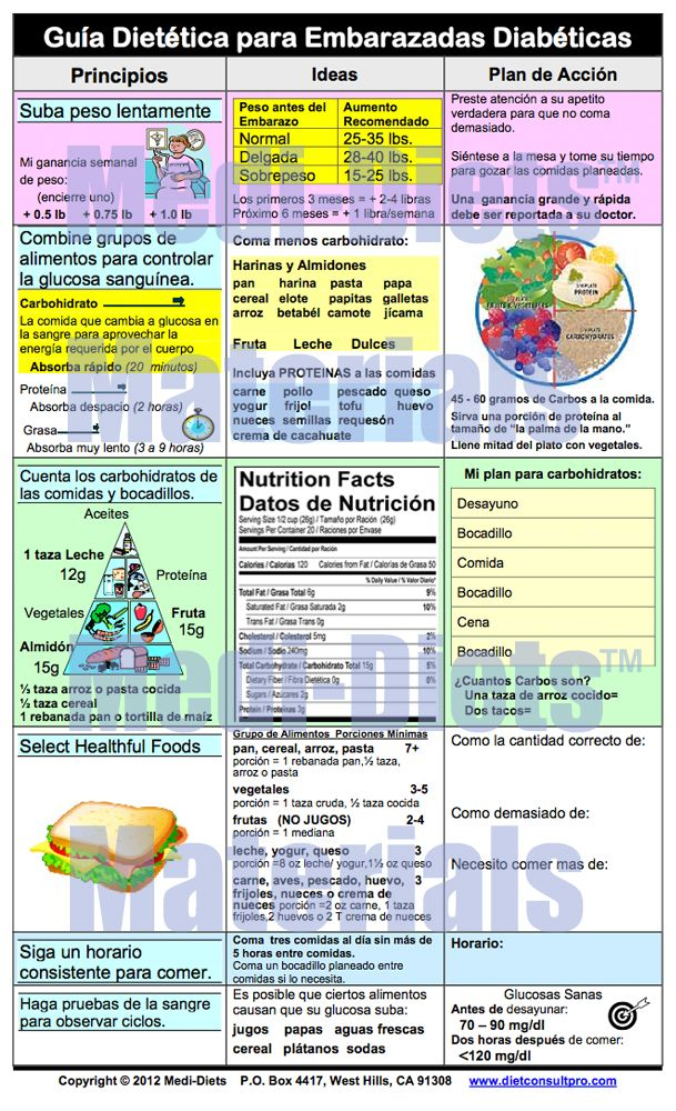 Diabetes exchange diet chart