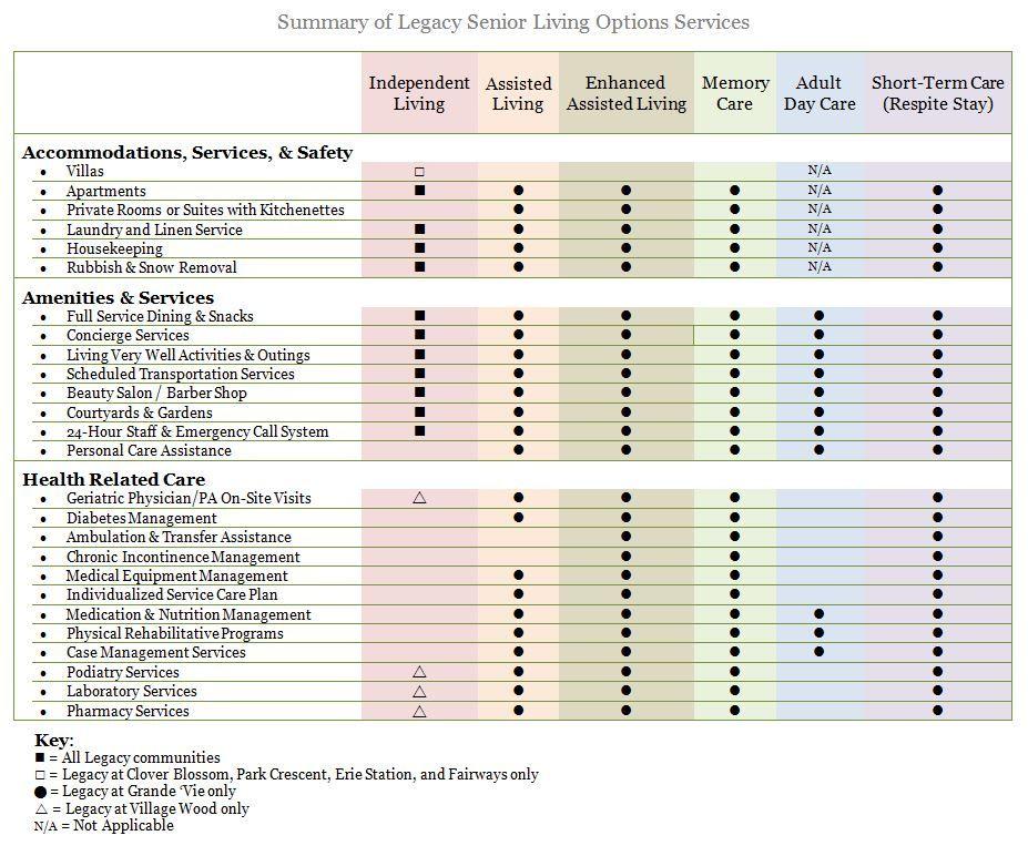 Senior Living Options Comparison Chart  Senior Living Options