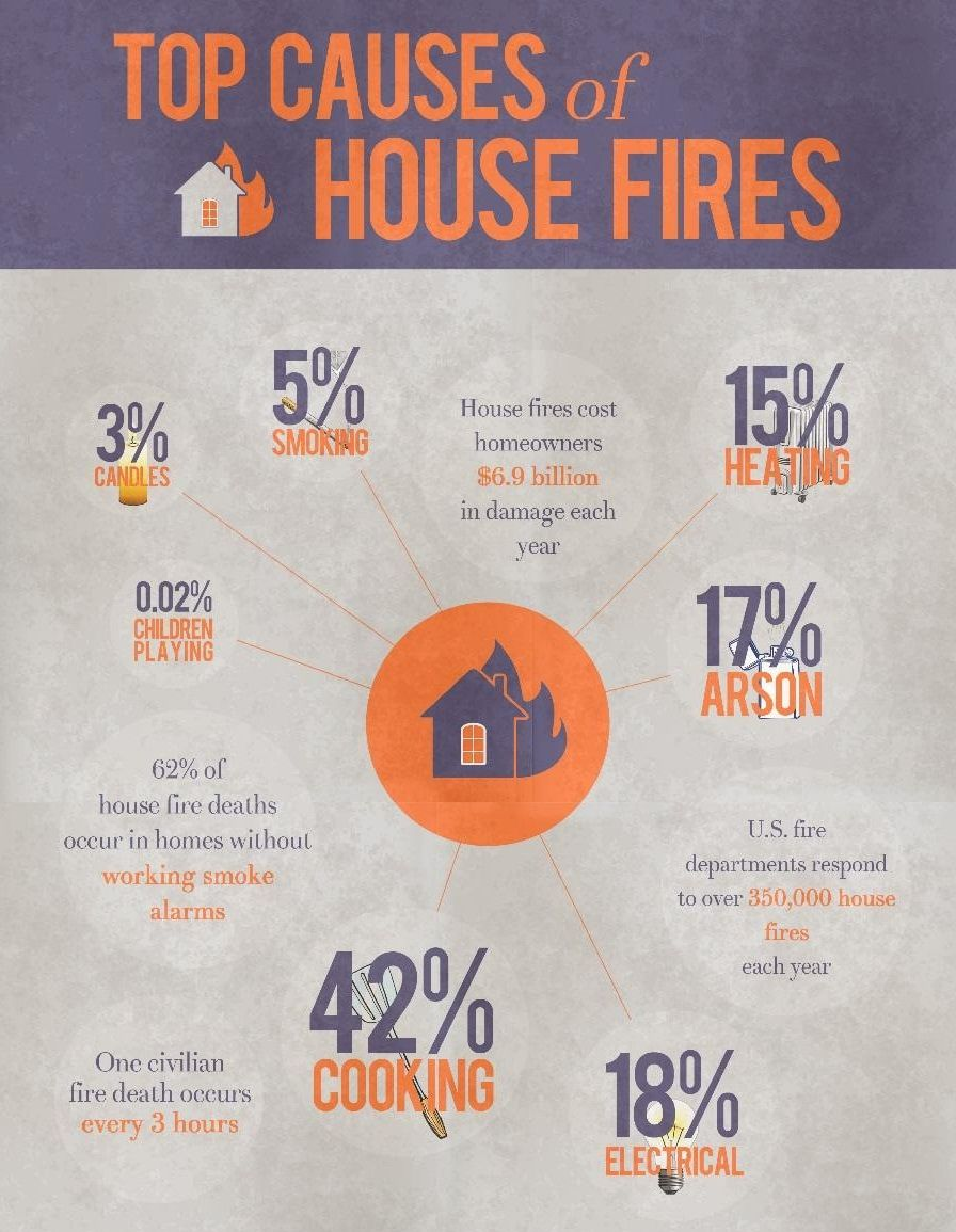 Have a look at some of the factors that are responsible