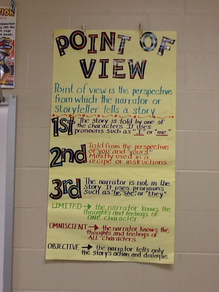 Image result for point of view anchor chart 3rd grade – Point of View Worksheets Middle School