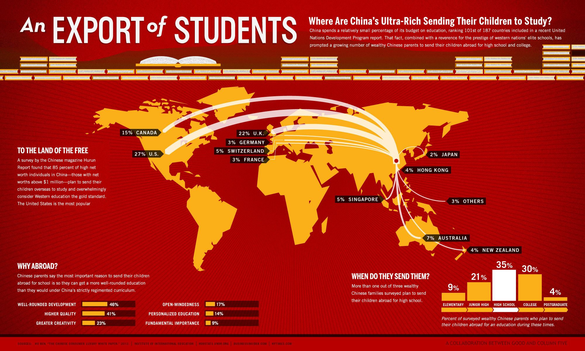 an-export-of-students-where-are-chinas-ultra-rich-sending
