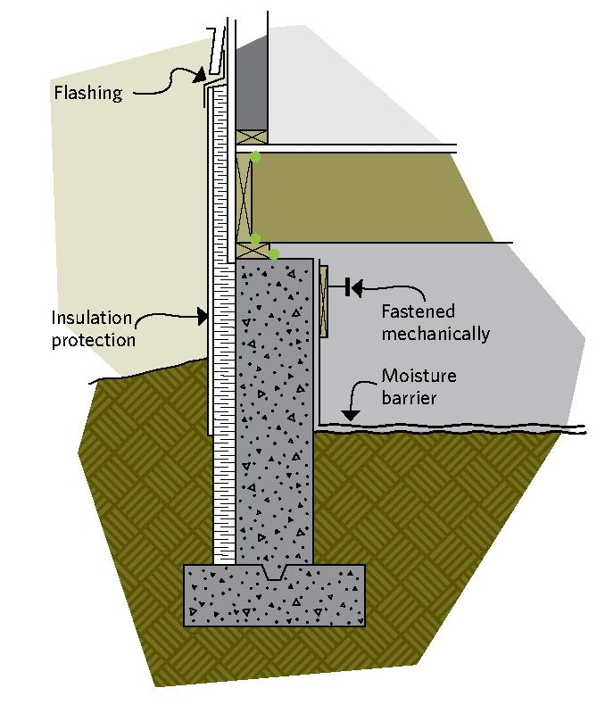 Figure 6-22 Insulating Outside The Crawl Space Is Similar