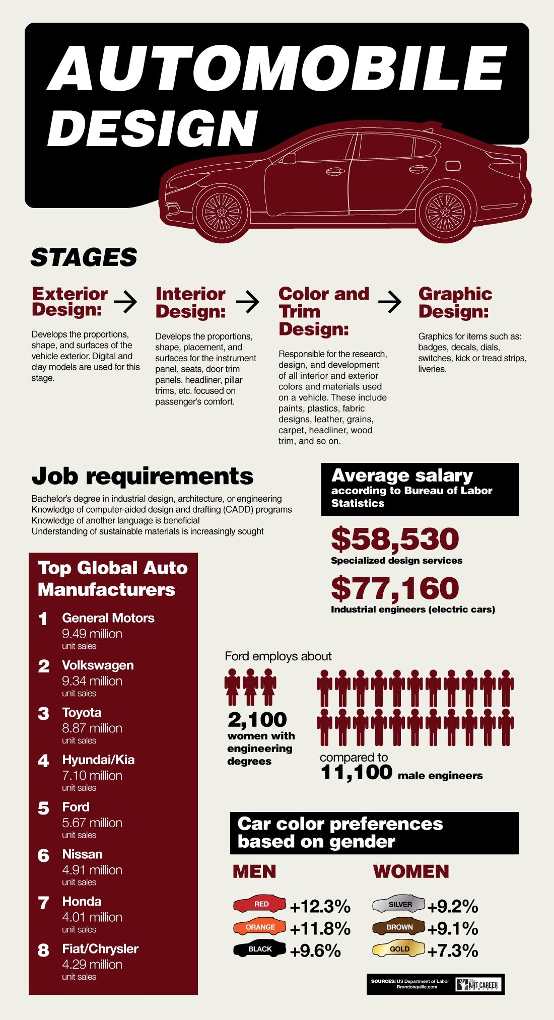 How To Become An Automotive Designer Design How To Become Art Careers