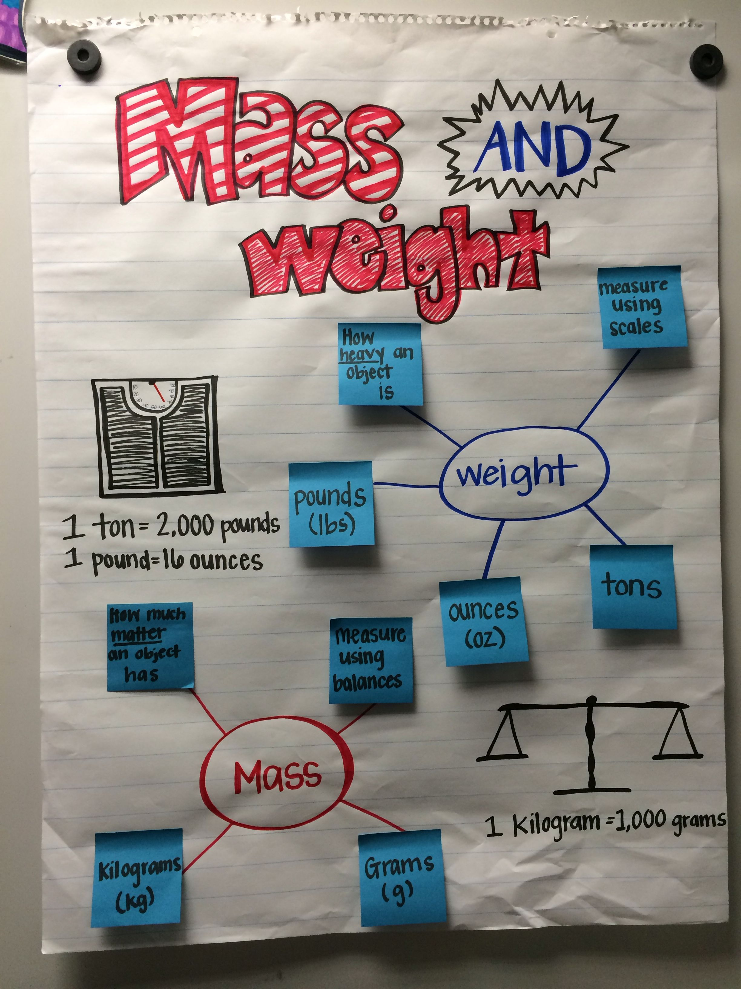 mass and weight anchor chart