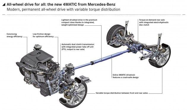 Mercedes-Benz details new 4MATIC  for FWD platform