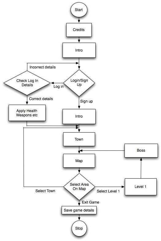wireframe-flow-chart.jpg 525×785픽셀