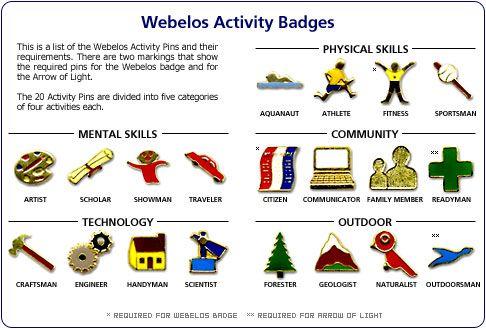 Cubs - Webelos Activity Badges