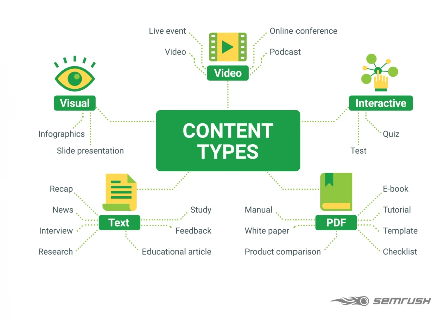 The Ultimate Guide to Content Marketing Strategy in 2020