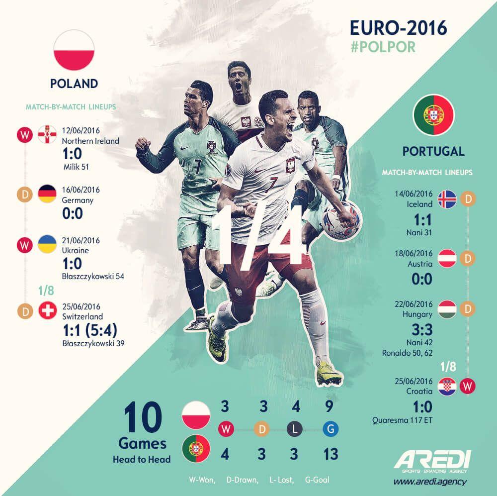 Robert Traxon Graphic Design: Польша - Португалия, Евро-2016