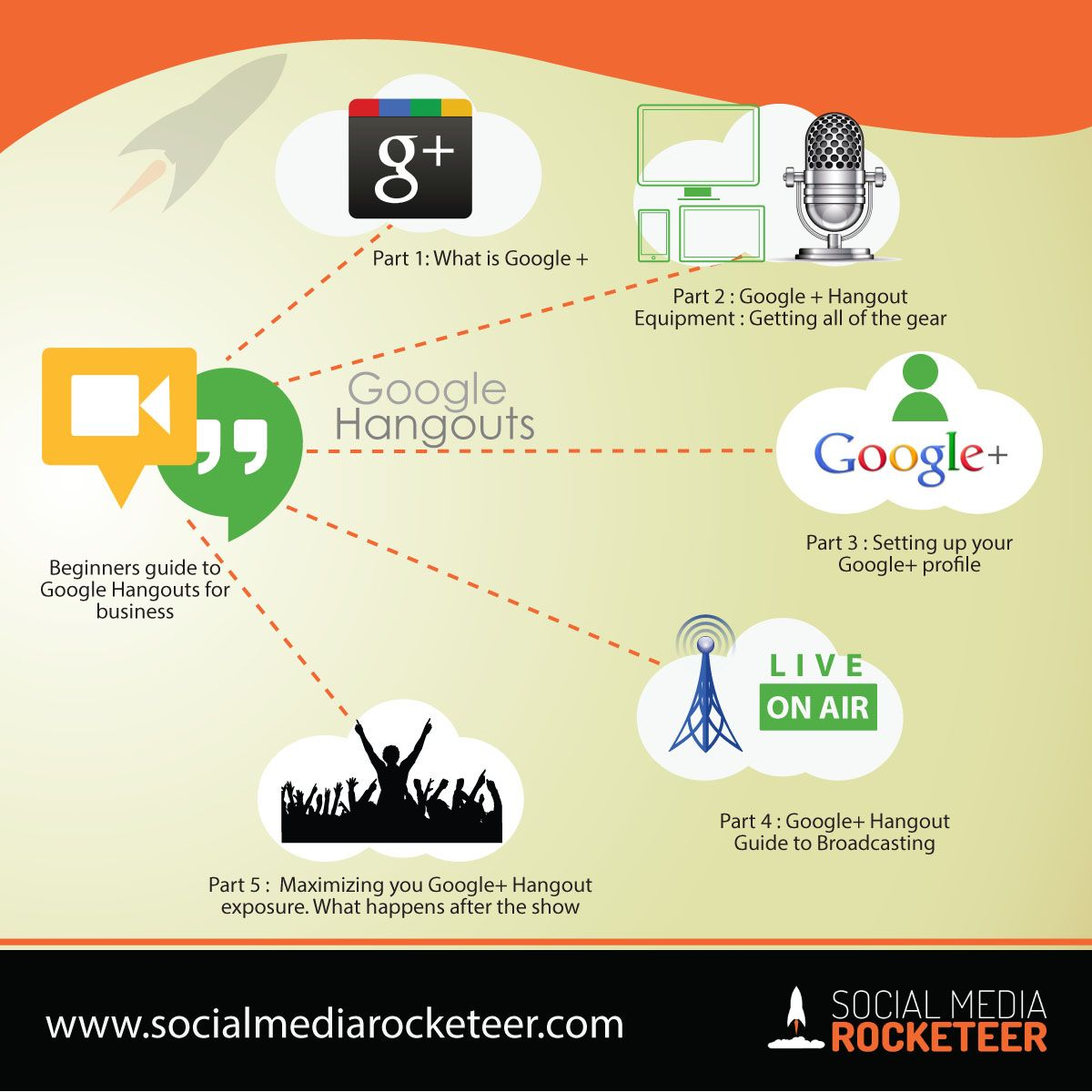 Getting Started with Google Plus for Beginners Social
