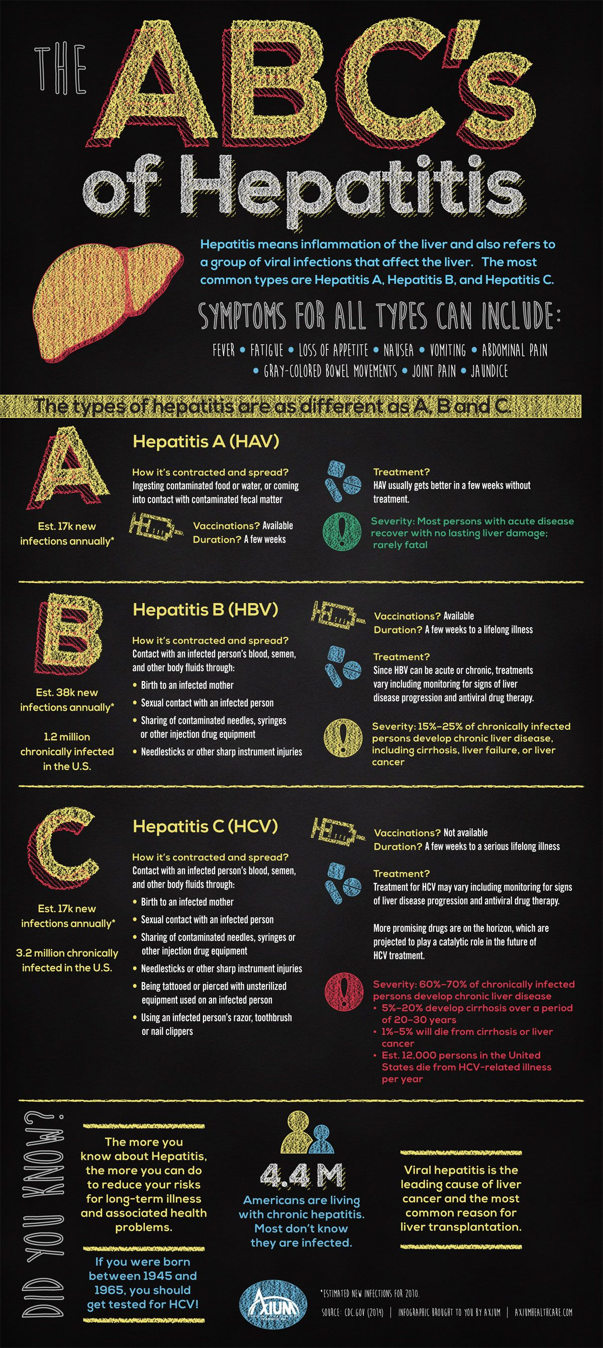 symptoms and the different types of hepatitis What is the hepatitis virus well, the hepatitis virus invades liver cells and causes inflammation in the liver tissue there are five known hepatitis viruses—hepatitis a, hepatitis b, hepatitis c, hepatitis d, and hepatitis e, all of which have slightly different presentations, symptoms.