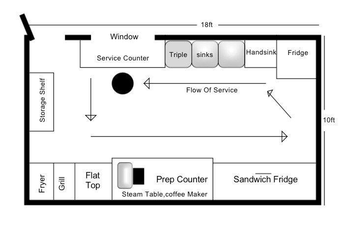 79e6d90f2f202ffbe3a80bcb1b03cfff 16ft food truck floor plan example 2 foodtrucks pinterest  at reclaimingppi.co