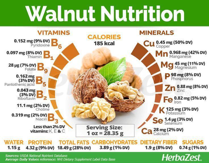 Walnuss-Ernährung - New Ideas #walnutsnutrition #WalnussErnährung Walnut Nutrition        Das weit verbreitete Englisch #Nussbaum ist reich an #Omega-3 mehrfach ungesättigte Fette, die für die Gehirnfunktion und das Zellwachstum notwendig sind, und es bietet auch ausreichende Mengen an #Protein und Ballaststoffe. #Herbazest #walnutsnutrition Walnuss-Ernährung - New Ideas #walnutsnutrition #WalnussErnährung Walnut Nutrition        Das weit verbreitete Englisch #Nussbaum ist reich an #Omega- #walnutsnutrition