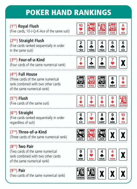 Poker hands order printable ringrebrowstrafearri  space also starting hand charts random pinterest chart image search and rh