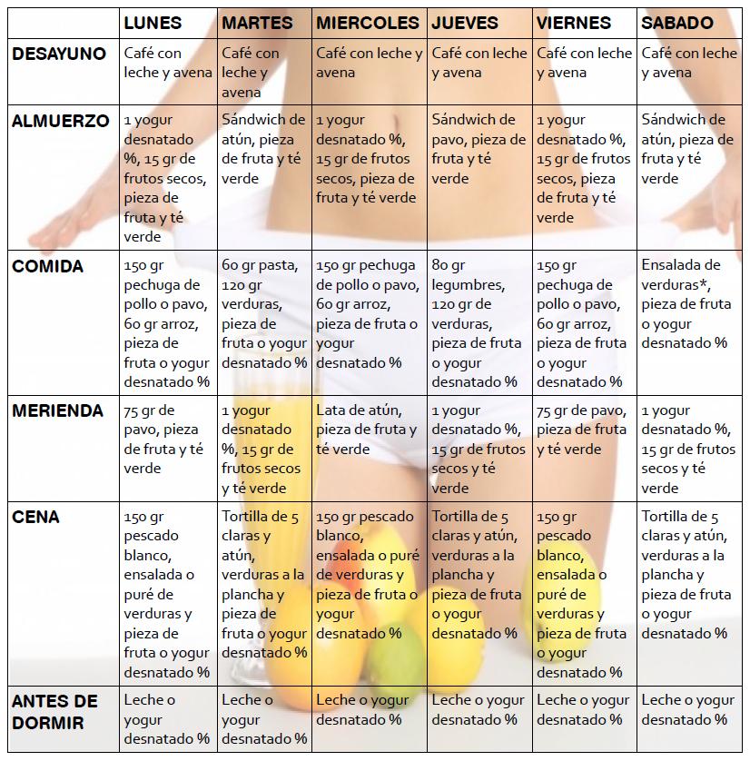 plan de dieta para bajar de peso más rápido