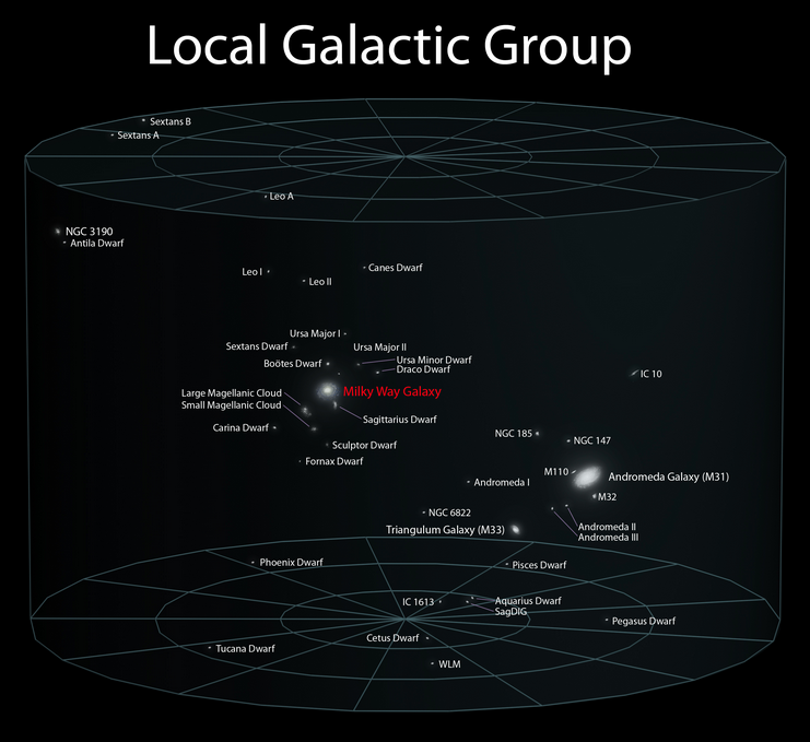 The Local Galactic Group Is Made Up Of Of At Least 47 Galaxies Of Which Andromeda The Largest Our Milky Way An Galaxia Conquista Espacial Espacio Profundo