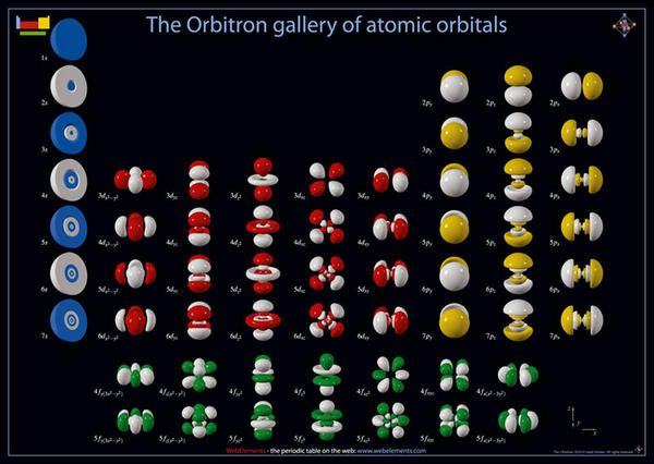 The Orbitron gallery of atomic orbitals Ciência   Science - best of tabla periodica de los elementos quimicos con sus valencias