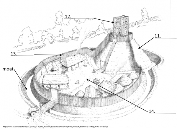 Motte And Bailey Castle Diagram Labeled Motte And Bailey Castle Castle Layout Castle