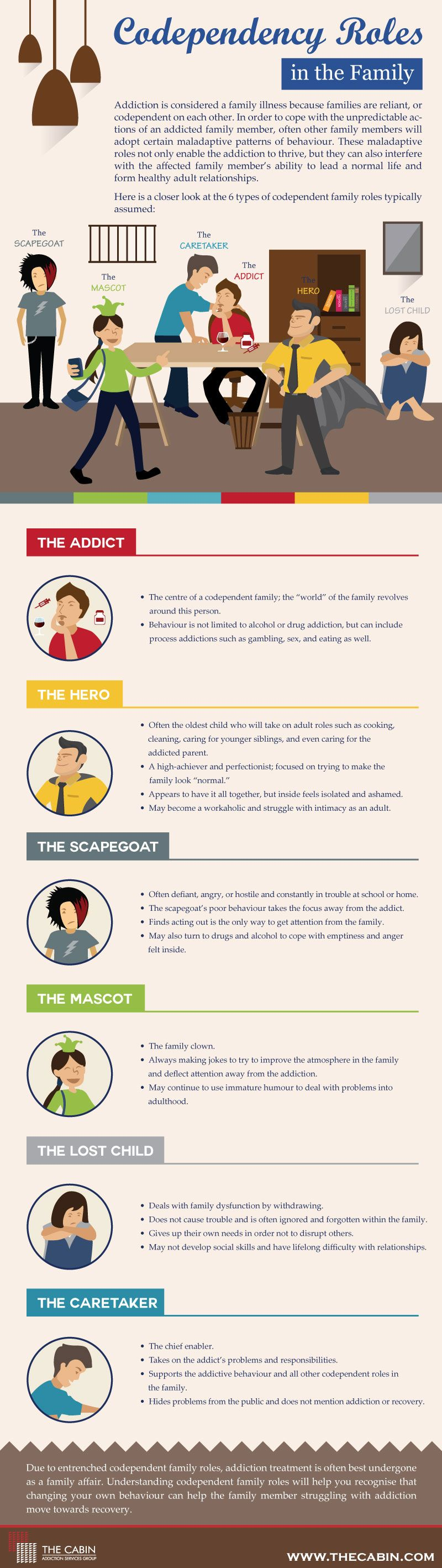 Codependent Roles in the Family [Infographic]