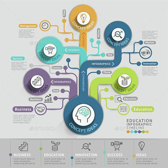 Thinking Conceptual Timeline Infographics Template Pinterest