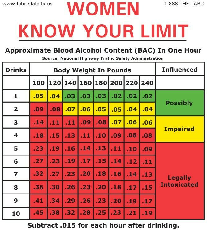 Blood alcohol body mass index bac bmi good 2 know pinterest