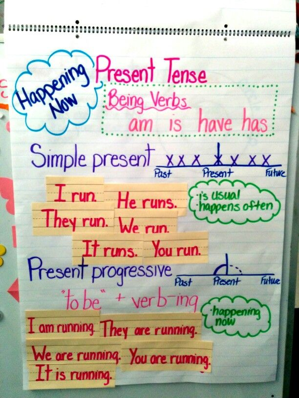 Present tense verbs my anchor charts pinterest teaching grammar and also rh