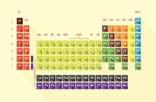Conoce a los nuevos cuatro elementos nuevos de la tabla peridica conoce a los nuevos cuatro elementos nuevos de la tabla peridica urtaz Gallery