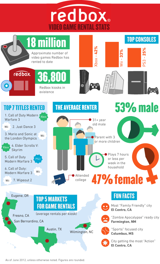 Redbox Reveals Game Rental Stats And Trends Exclusive Infographic Video Game Rental Redbox Infographic