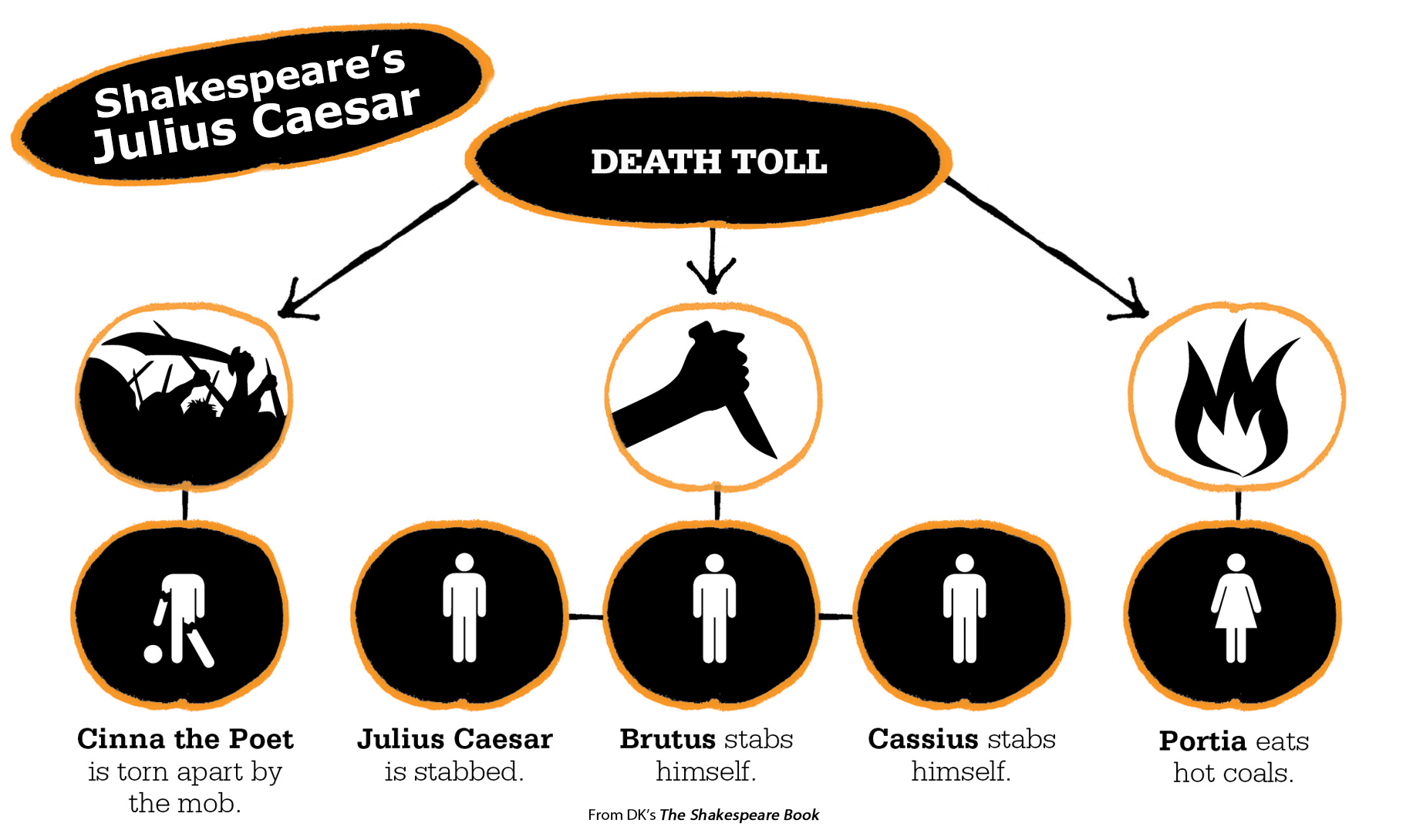 Teaching Julius Caesar Love This Infographic From Dk S The Shakespeare Book Don T Hand It