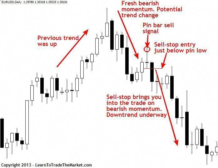 Learn Easy Forex Trading Using On Stop Orders To Maximize