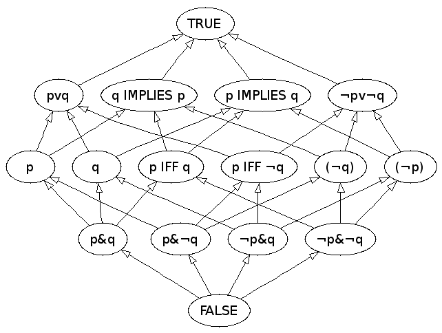 Hasse diagram of the free Boolean algebra with two