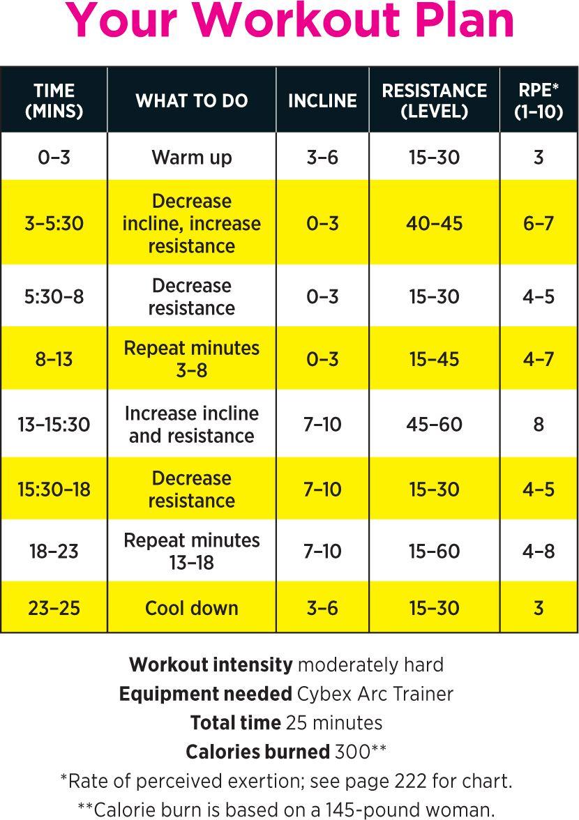 Cardio fast lane 25minute arc trainer workout arc