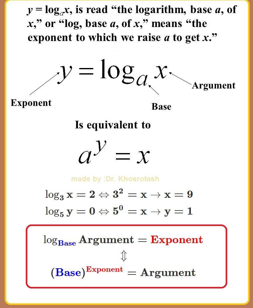 Logarithm Meaning Example Math Methods Studying Math Mathematics Education