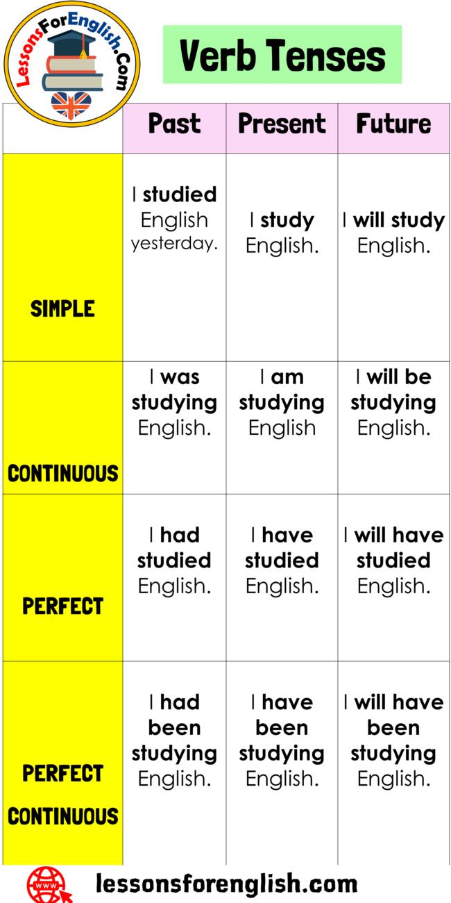 12 Verb Tenses Table In English Simple I Studied English Yesterday I Study English I Will Stu English Grammar English Language Learning English Speaking Book [ 1300 x 650 Pixel ]