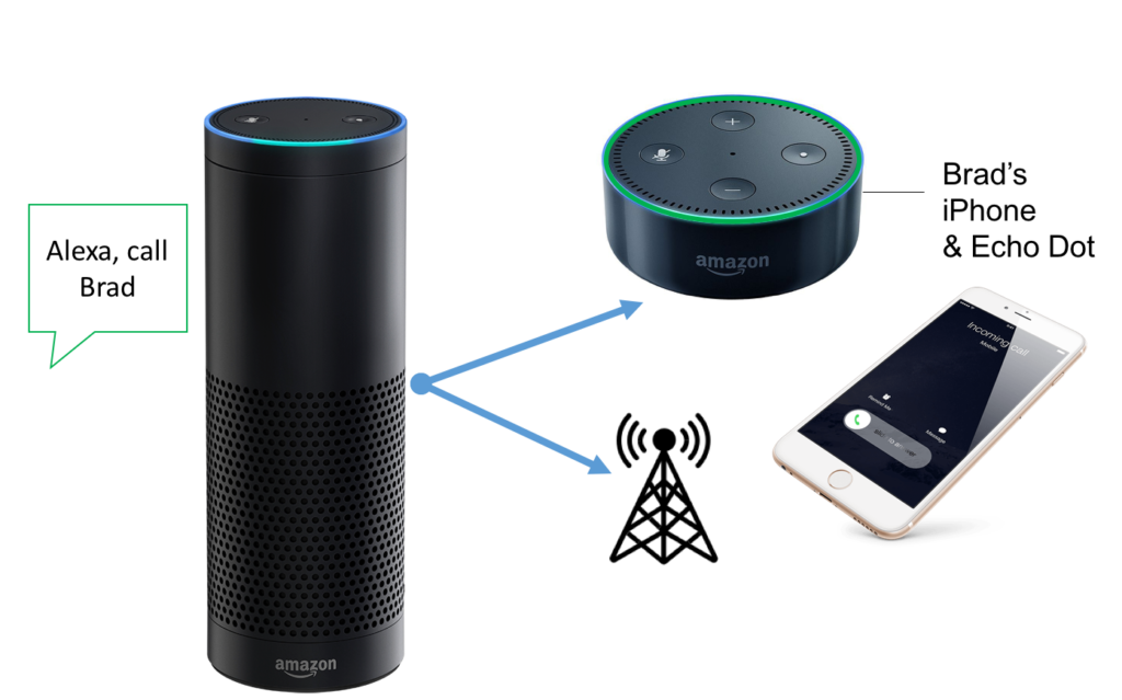 79ef3e1be9f0ead3fc6aba582508c6b6 - How To Get Alexa To Play On Multiple Devices