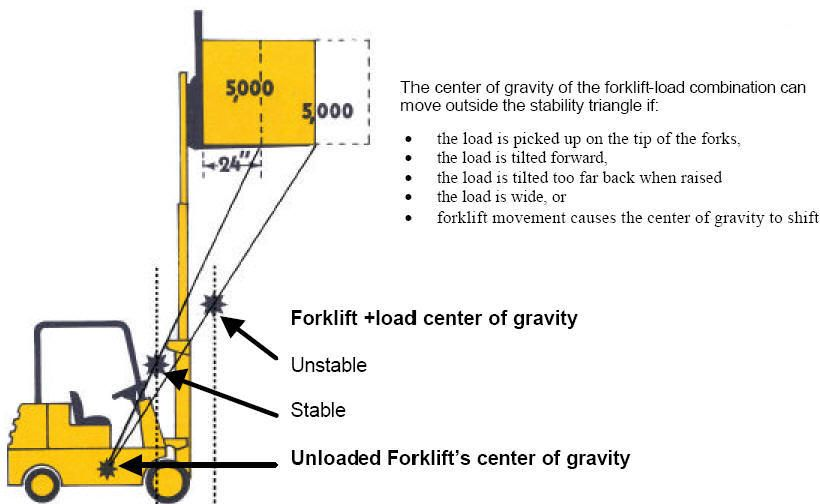 lift truck load stability Stability triangle center of gravity - best of free forklift training certificate template