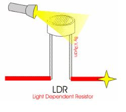 Light Dependent Resistor and Its Applications | Ldr, Electronics ...