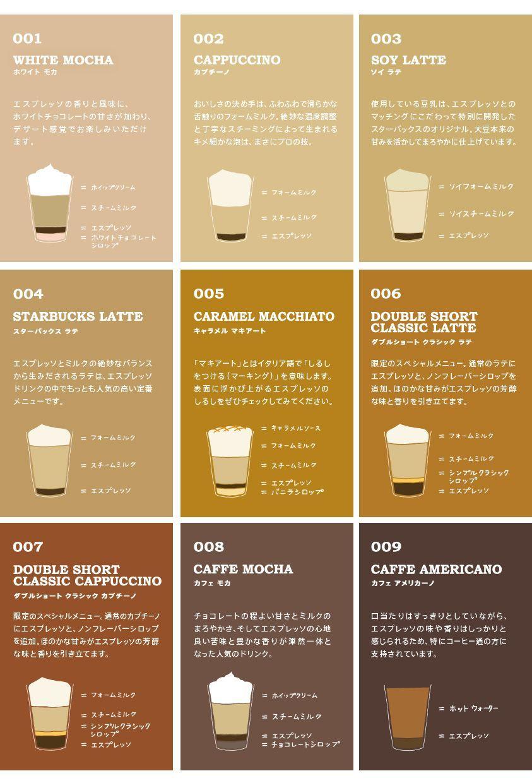 Starbucks Espresso Journey スターバックス エスプレッソ ジャーニー Coffeetime コーヒー 種類 カフェ ドリンク コーヒーメニュー
