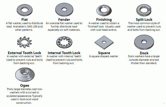 The Nuts And Bolts Of Nuts And Bolts And Screws And Washers