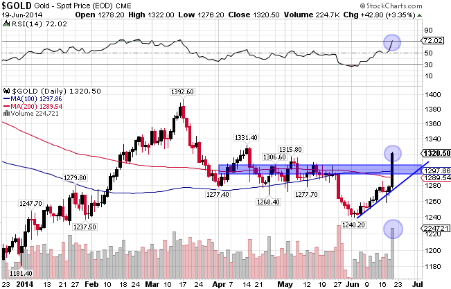 Technical break out in gold forecasts higher prices!