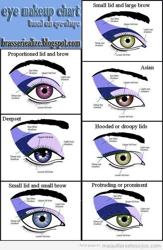 Tutorial para saber qué zona del ojo pintar según el efecto que - Tipos De Cejas