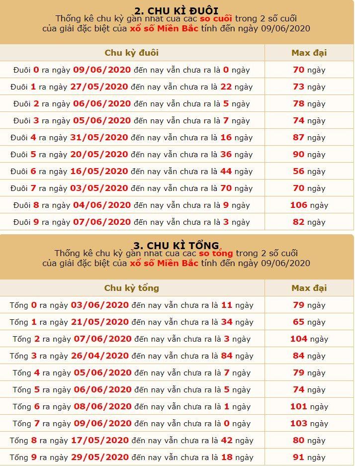 dự đoán SXMB ngày 10/6 6