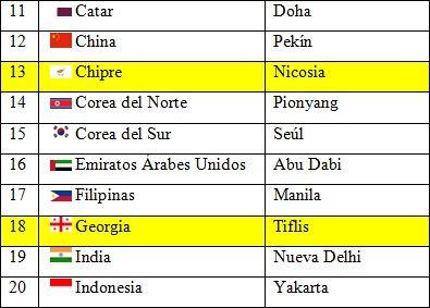 Lista 2 Pases y capitales de Asia  Asia  Pinterest  Datos