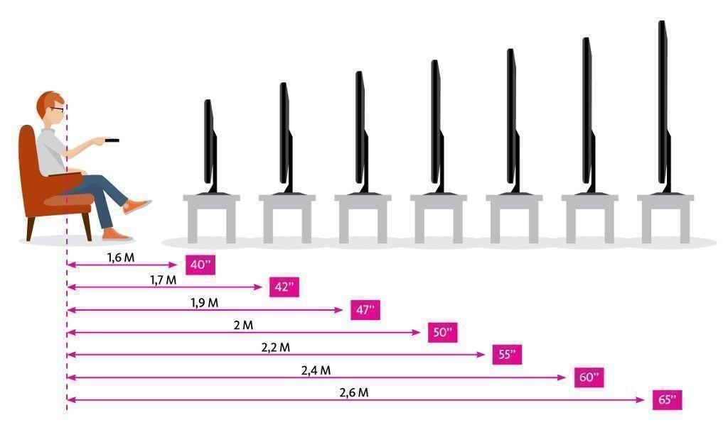 Как выбрать размер диагонали ТВ?