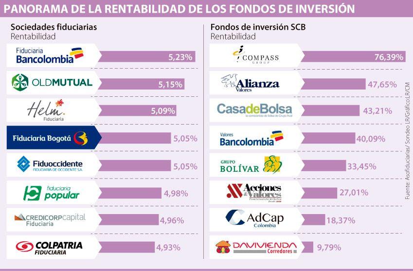 Fondos de inversión colectiva dejaron utilidades de $282.600 millones a clientes
