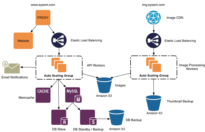 Aws Architecture Diagrams Google Search Aws Pinterest Aws
