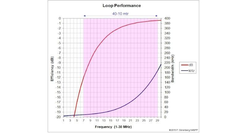 40 18m Mag Loop Antenna Ham Radio Antenna Ham Radio