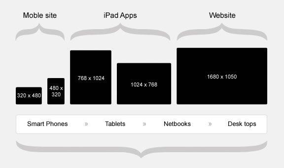 Responsive web design size chart2016g flexbox css pinterest responsive web design size chart2016g fandeluxe Images