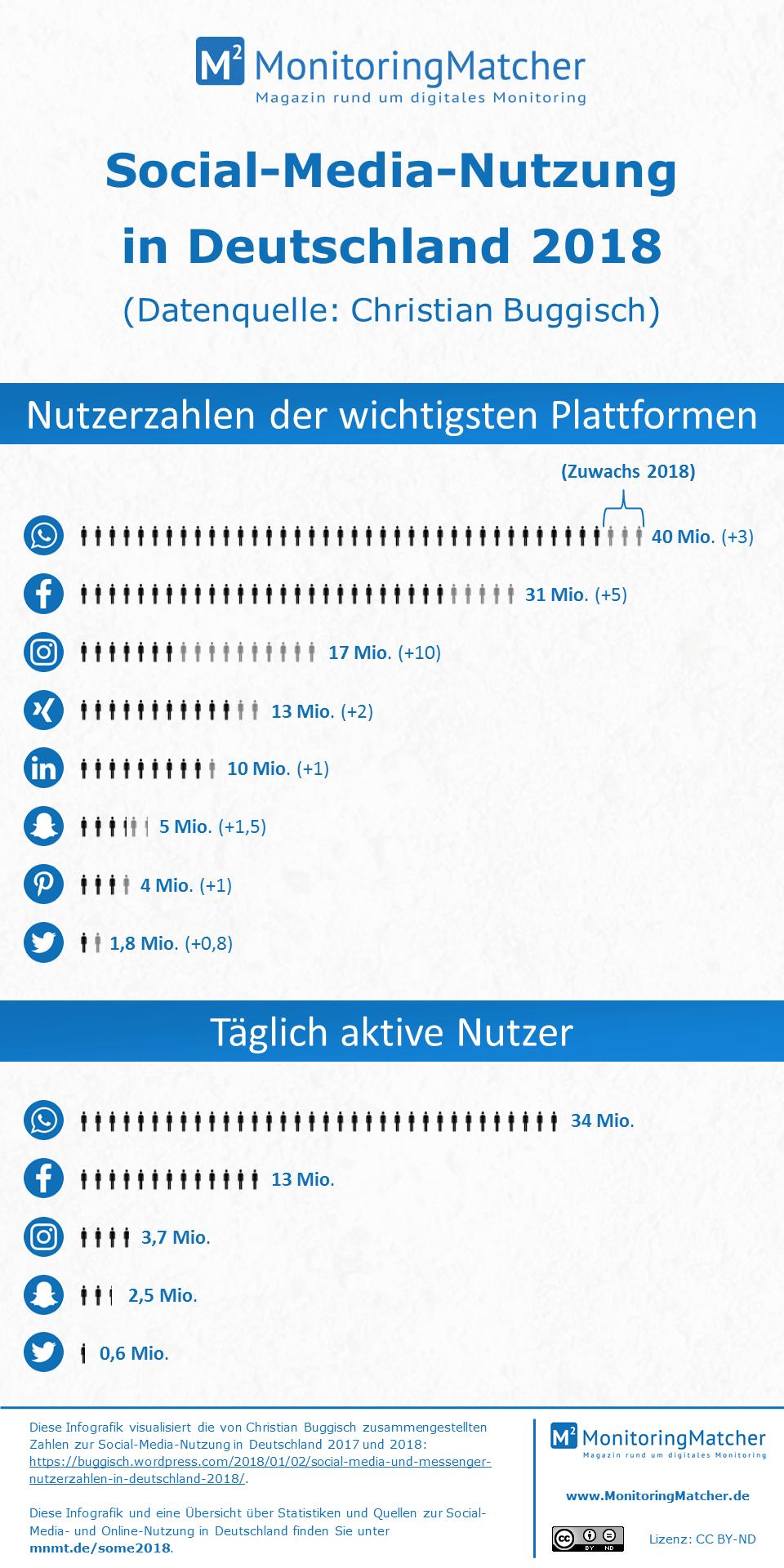 Infografik zur Social-Media-Nutzung in Deutschland 2018 und weitere hilfreiche Quellen und Statistiken zur Online- und Social-Media-Nutzung